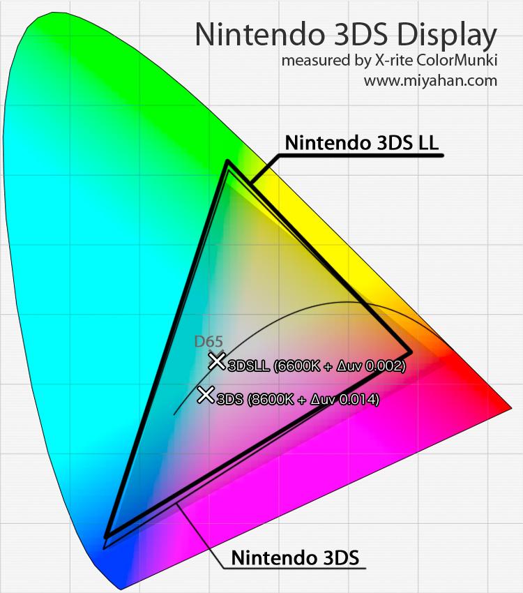 Nintendo 3DS LL 液晶ディスプレイ ガマット